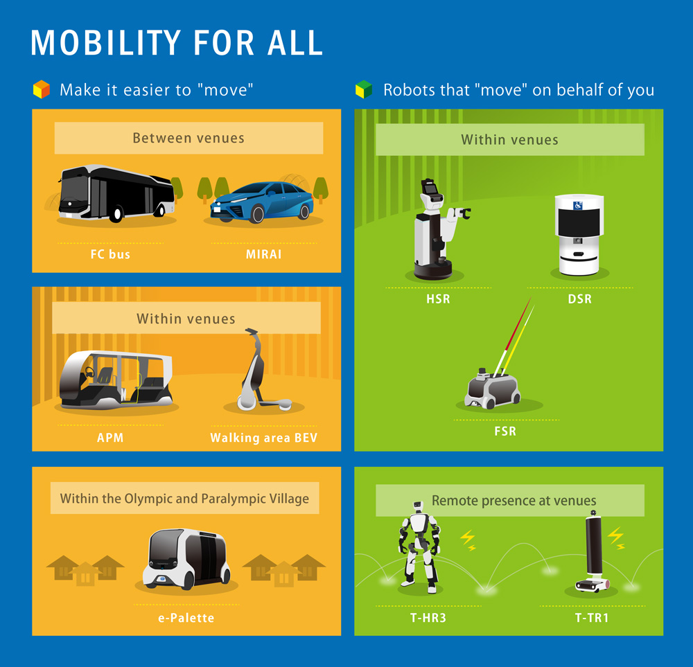 Mobility For All